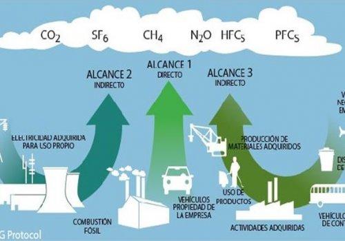 Cálculo y Análisis de la Huella de Carbono Corporativa