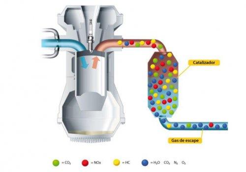Sistemas antipolución de motores de combustión interna vehiculares